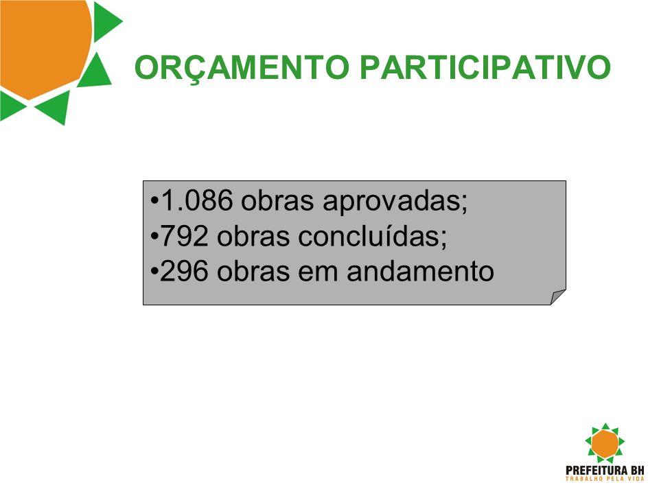 ORÇAMENTO PARTICIPATIVO 1.086 obras aprovadas; 792 obras concluídas; 296 obras em andamento