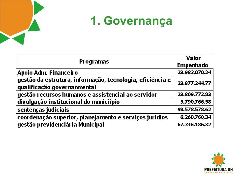 1. Governança