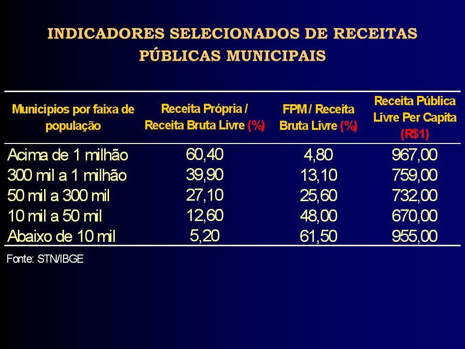 INDICADORES SELECIONADOS DE RECEITAS PÚBLICAS MUNICIPAIS