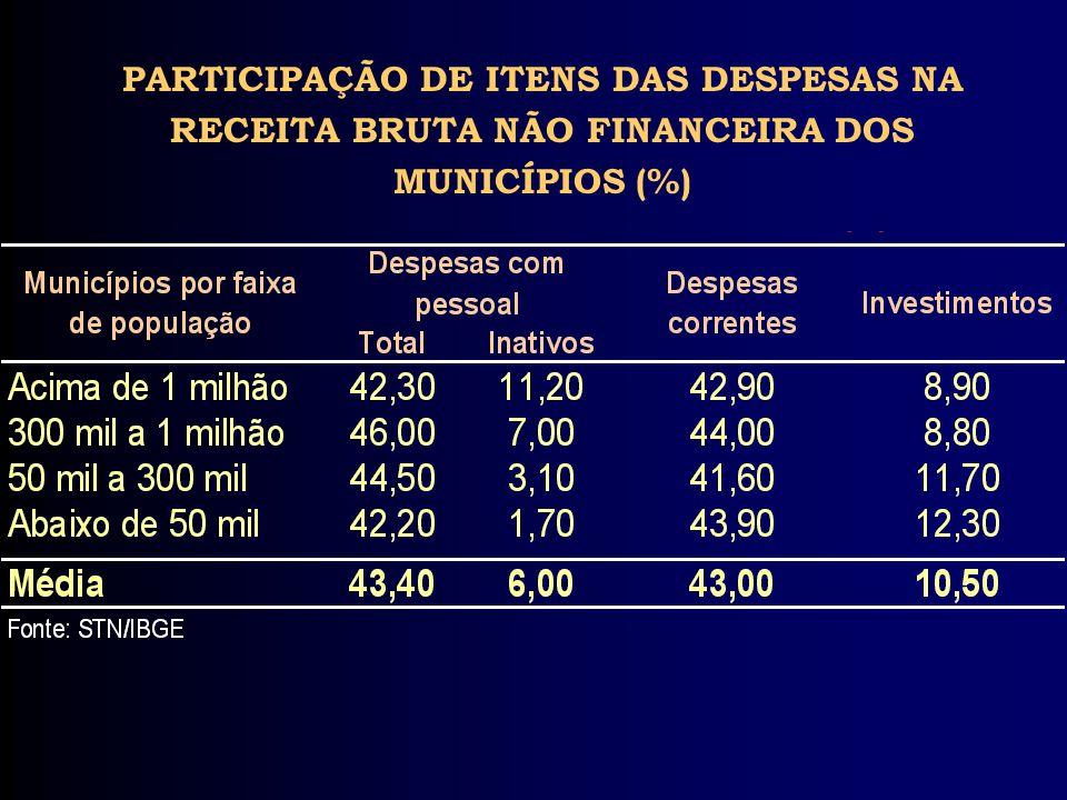 PARTICIPAÇÃO DE ITENS DAS DESPESAS NA RECEITA BRUTA NÃO FINANCEIRA DOS MUNICÍPIOS (%)