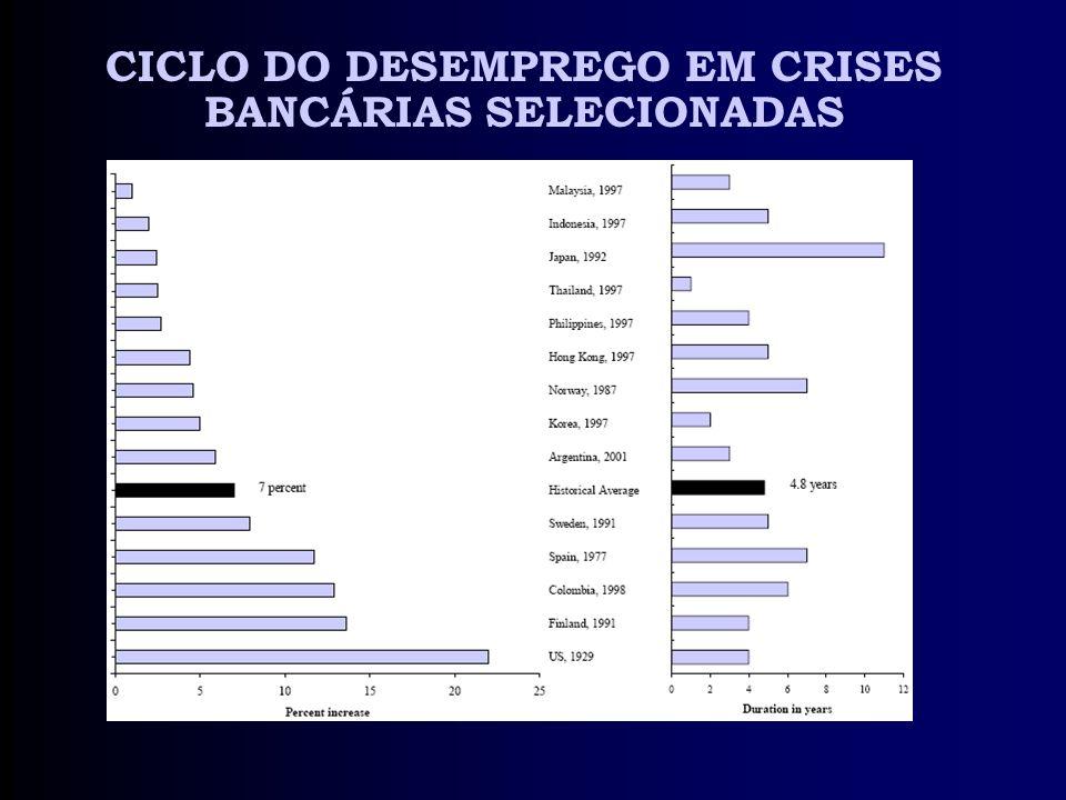 CICLO DO DESEMPREGO EM CRISES BANCÁRIAS SELECIONADAS