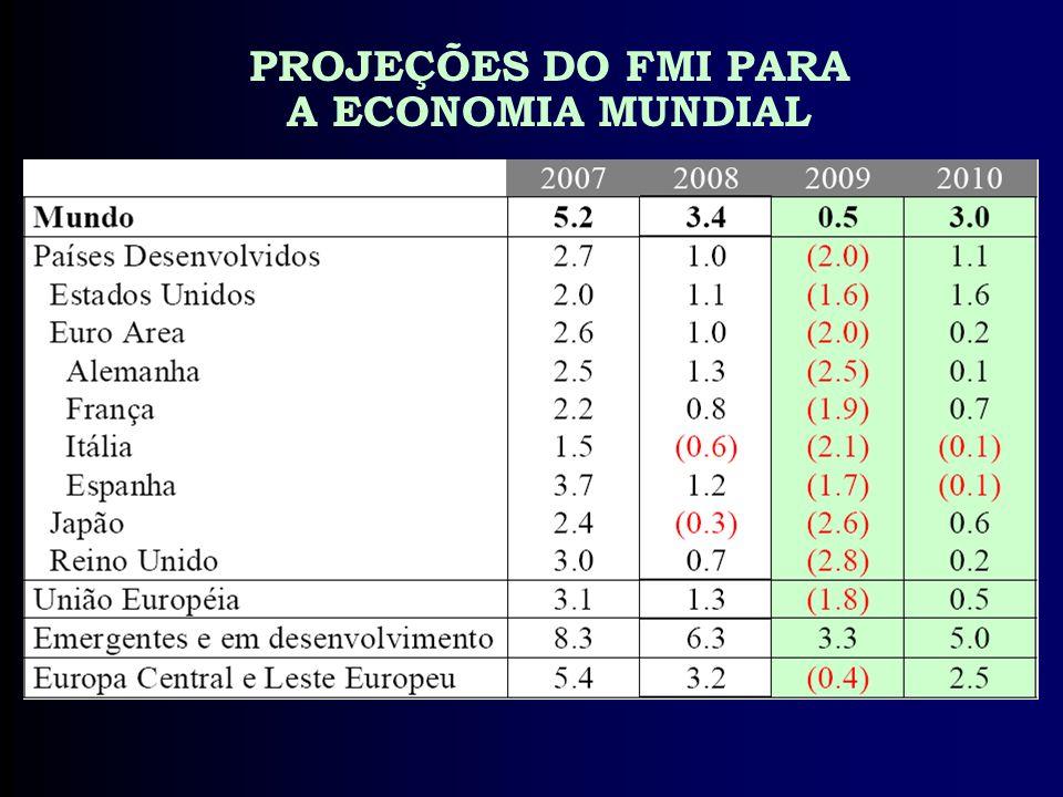 PROJEÇÕES DO FMI PARA A ECONOMIA MUNDIAL