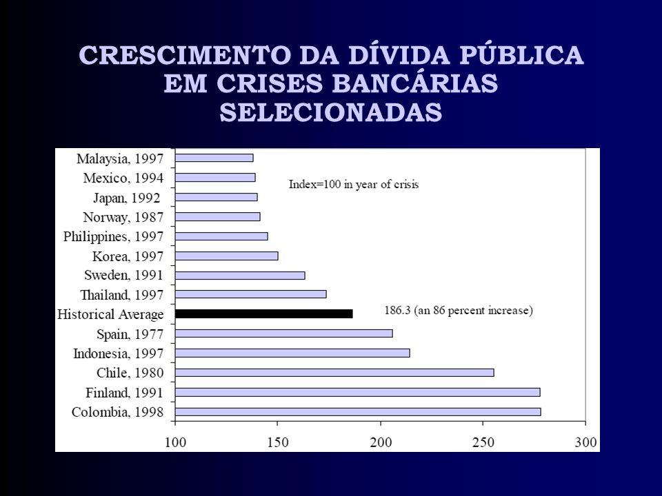 CRESCIMENTO DA DÍVIDA PÚBLICA EM CRISES BANCÁRIAS SELECIONADAS