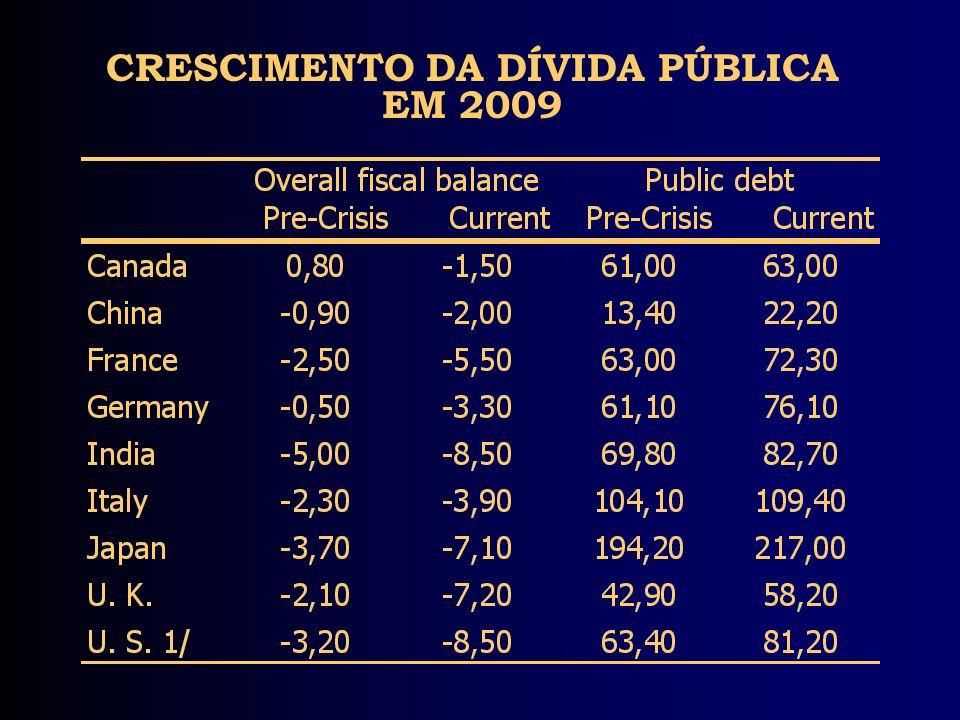 CRESCIMENTO DA DÍVIDA PÚBLICA EM 2009