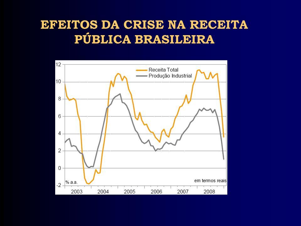 EFEITOS DA CRISE NA RECEITA PÚBLICA BRASILEIRA
