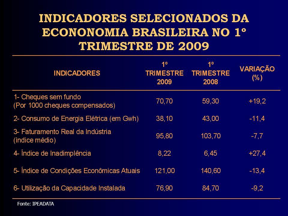 Fonte: IPEADATA INDICADORES SELECIONADOS DA ECONONOMIA BRASILEIRA NO 1º TRIMESTRE DE 2009