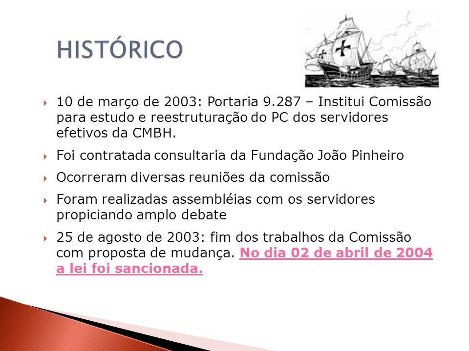 10 de março de 2003: Portaria 9.287 – Institui Comissão para estudo e reestruturação do PC dos servidores efetivos da CMBH. Foi contratada consultaria
