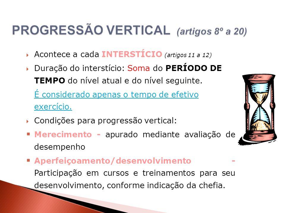 Acontece a cada INTERSTÍCIO (artigos 11 a 12) Duração do interstício: Soma do PERÍODO DE TEMPO do nível atual e do nível seguinte. É considerado apena