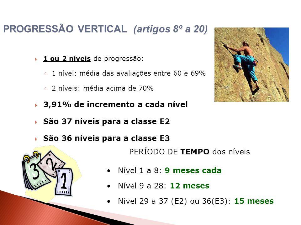 1 ou 2 níveis de progressão: 1 nível: média das avaliações entre 60 e 69% 2 níveis: média acima de 70% 3,91% de incremento a cada nível São 37 níveis