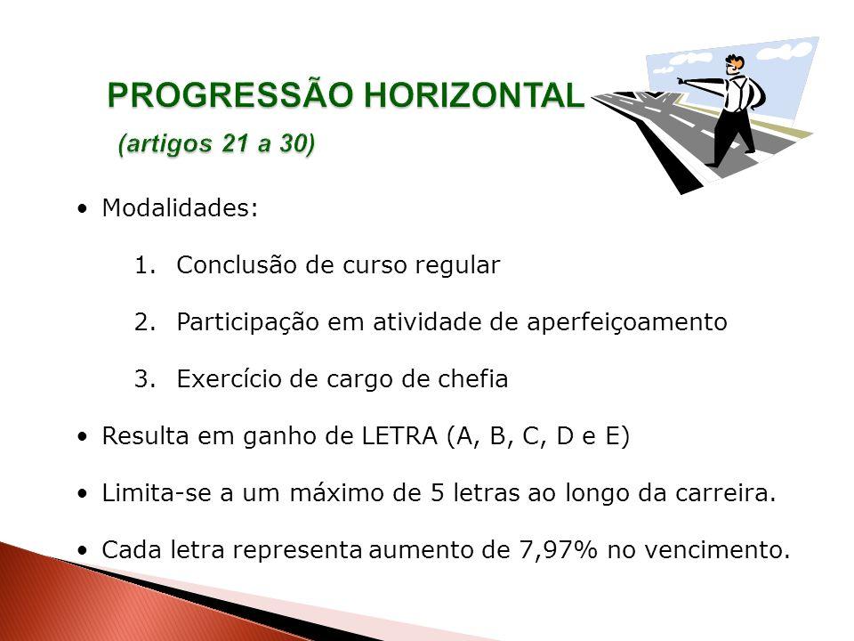 Modalidades: 1.Conclusão de curso regular 2.Participação em atividade de aperfeiçoamento 3.Exercício de cargo de chefia Resulta em ganho de LETRA (A,