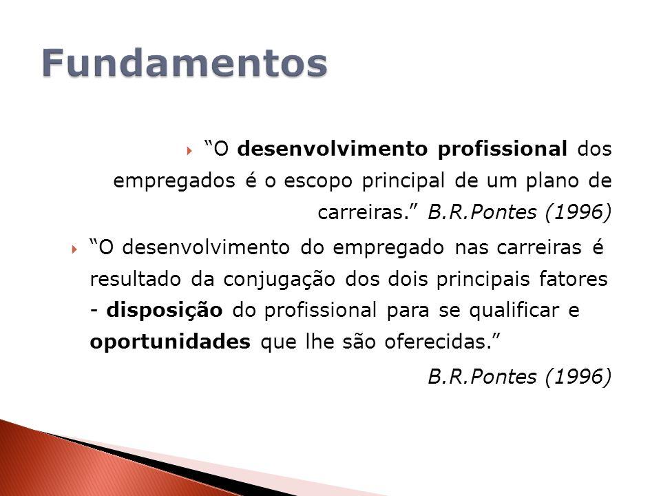 O desenvolvimento profissional dos empregados é o escopo principal de um plano de carreiras. B.R.Pontes (1996) O desenvolvimento do empregado nas carr