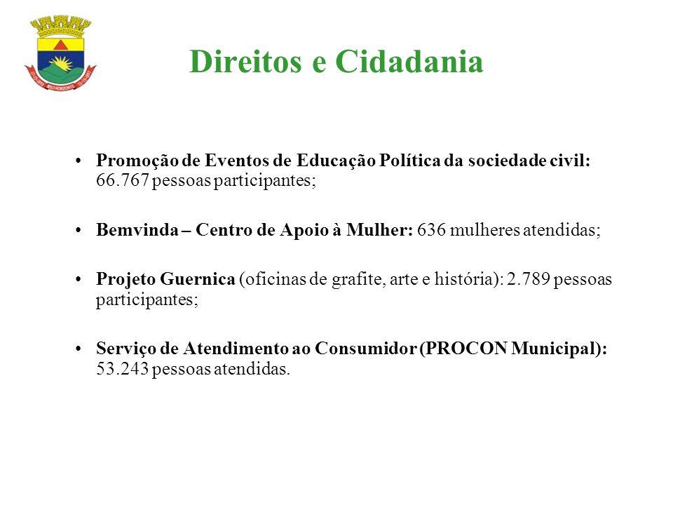 Direitos e Cidadania Promoção de Eventos de Educação Política da sociedade civil: 66.767 pessoas participantes; Bemvinda – Centro de Apoio à Mulher: 6