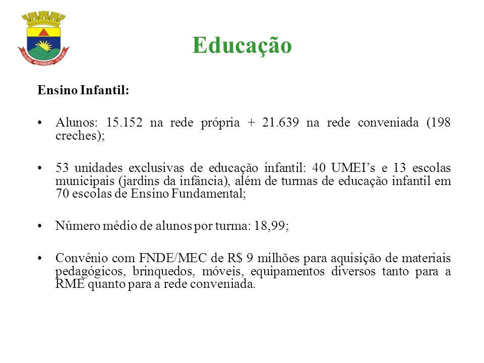 Educação Ensino Infantil: Alunos: 15.152 na rede própria + 21.639 na rede conveniada (198 creches); 53 unidades exclusivas de educação infantil: 40 UM
