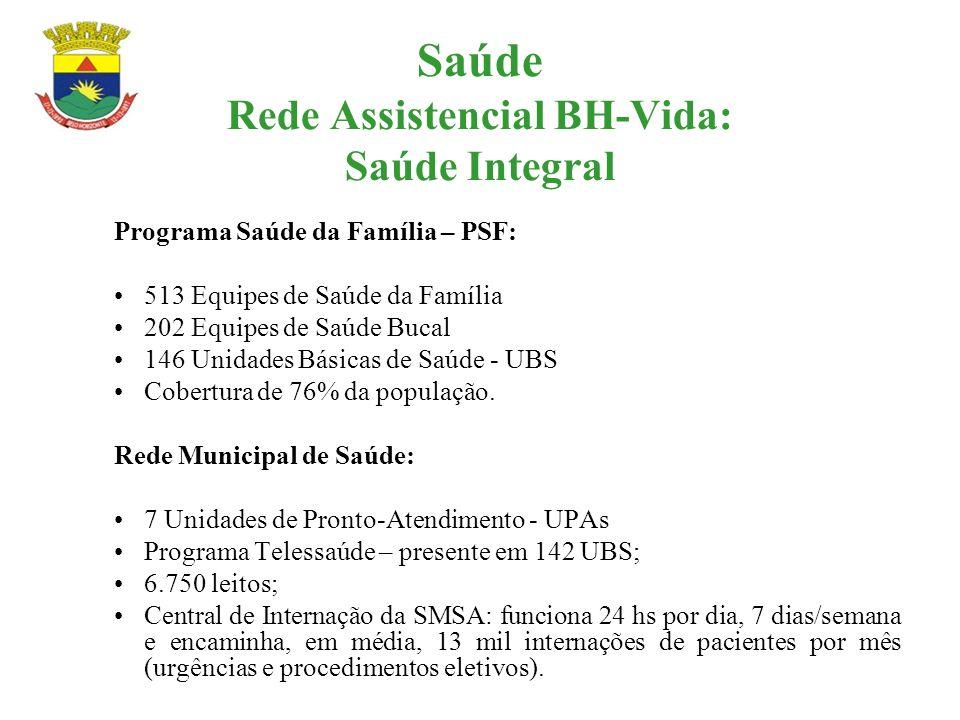 Saúde Rede Assistencial BH-Vida: Saúde Integral Programa Saúde da Família – PSF: 513 Equipes de Saúde da Família 202 Equipes de Saúde Bucal 146 Unidad