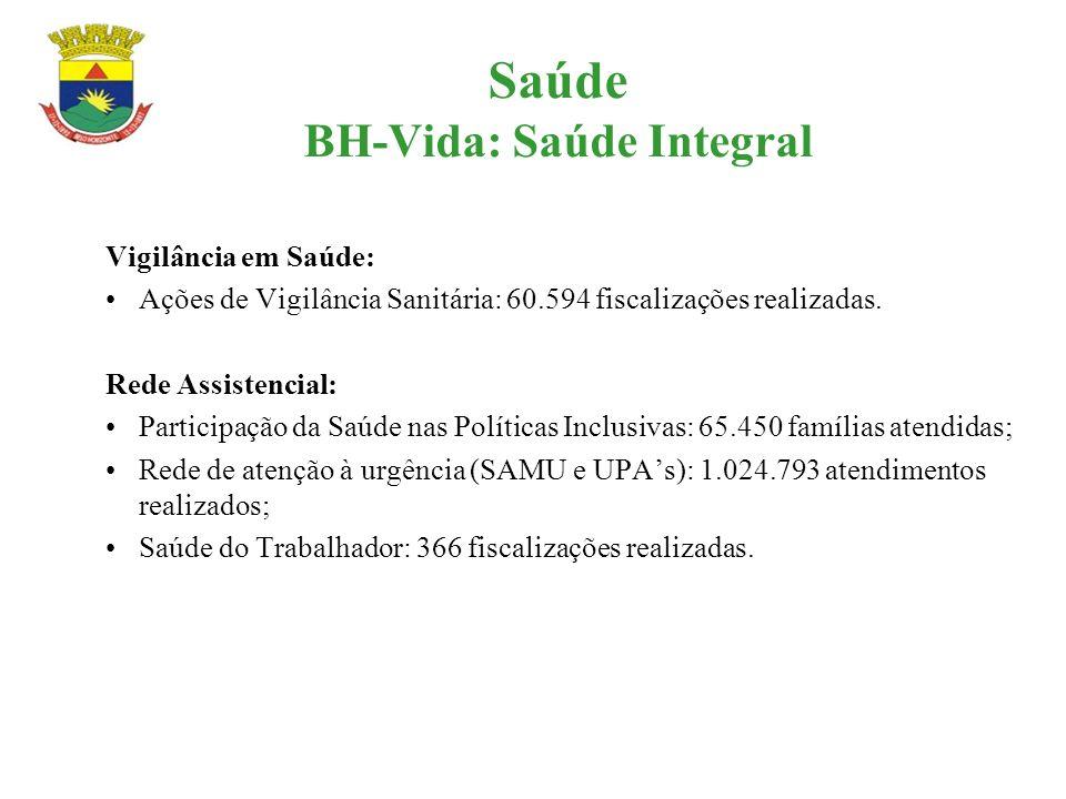 Saúde BH-Vida: Saúde Integral Vigilância em Saúde: Ações de Vigilância Sanitária: 60.594 fiscalizações realizadas. Rede Assistencial: Participação da