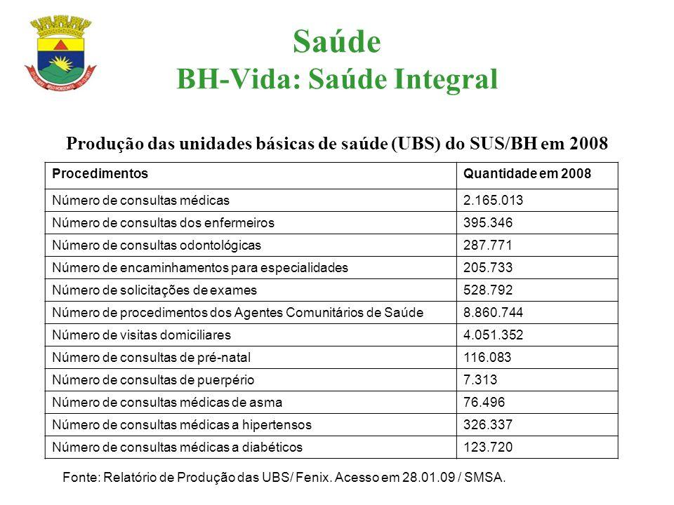 Saúde BH-Vida: Saúde Integral Produção das unidades básicas de saúde (UBS) do SUS/BH em 2008 ProcedimentosQuantidade em 2008 Número de consultas médic