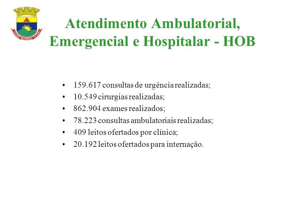 Atendimento Ambulatorial, Emergencial e Hospitalar - HOB 159.617 consultas de urgência realizadas; 10.549 cirurgias realizadas; 862.904 exames realiza