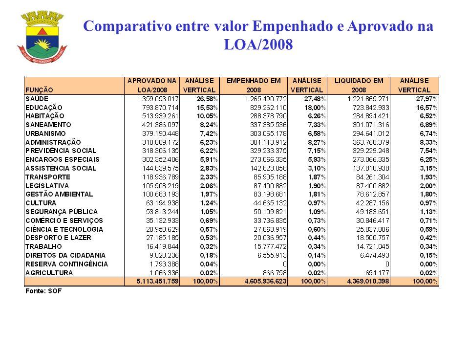 Comparativo entre valor Empenhado e Aprovado na LOA/2008