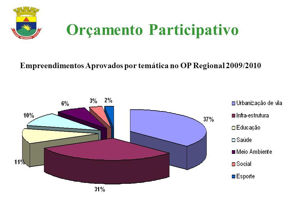 Orçamento Participativo Empreendimentos Aprovados por temática no OP Regional 2009/2010