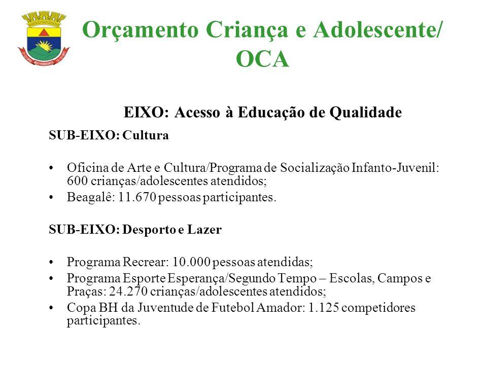 Orçamento Criança e Adolescente/ OCA EIXO: Acesso à Educação de Qualidade SUB-EIXO: Cultura Oficina de Arte e Cultura/Programa de Socialização Infanto