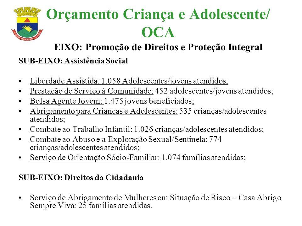 Orçamento Criança e Adolescente/ OCA EIXO: Promoção de Direitos e Proteção Integral SUB-EIXO: Assistência Social Liberdade Assistida: 1.058 Adolescent