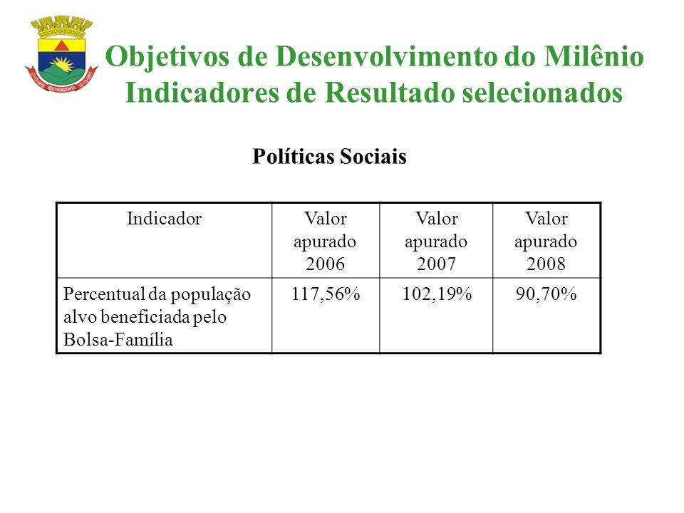 Objetivos de Desenvolvimento do Milênio Indicadores de Resultado selecionados IndicadorValor apurado 2006 Valor apurado 2007 Valor apurado 2008 Percen