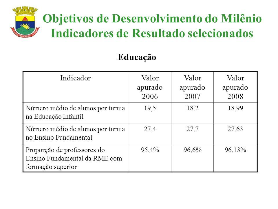 Objetivos de Desenvolvimento do Milênio Indicadores de Resultado selecionados IndicadorValor apurado 2006 Valor apurado 2007 Valor apurado 2008 Número