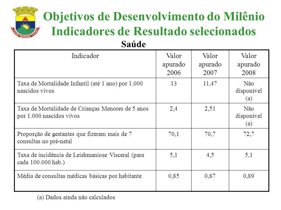 Objetivos de Desenvolvimento do Milênio Indicadores de Resultado selecionados IndicadorValor apurado 2006 Valor apurado 2007 Valor apurado 2008 Taxa d
