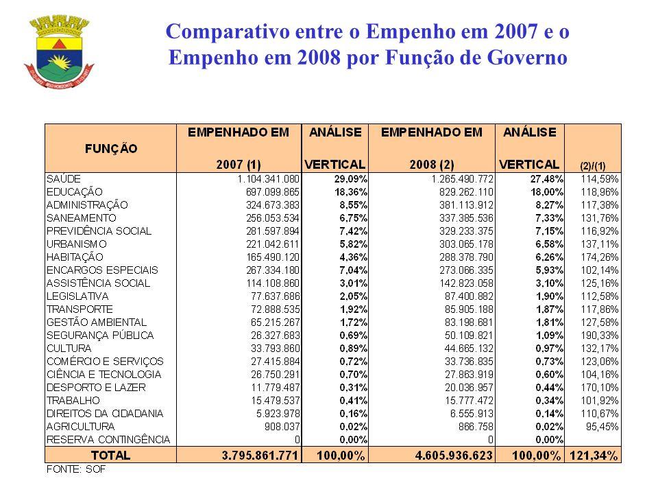 Comparativo entre o Empenho em 2007 e o Empenho em 2008 por Função de Governo