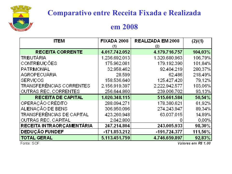 Comparativo entre Receita Fixada e Realizada em 2008
