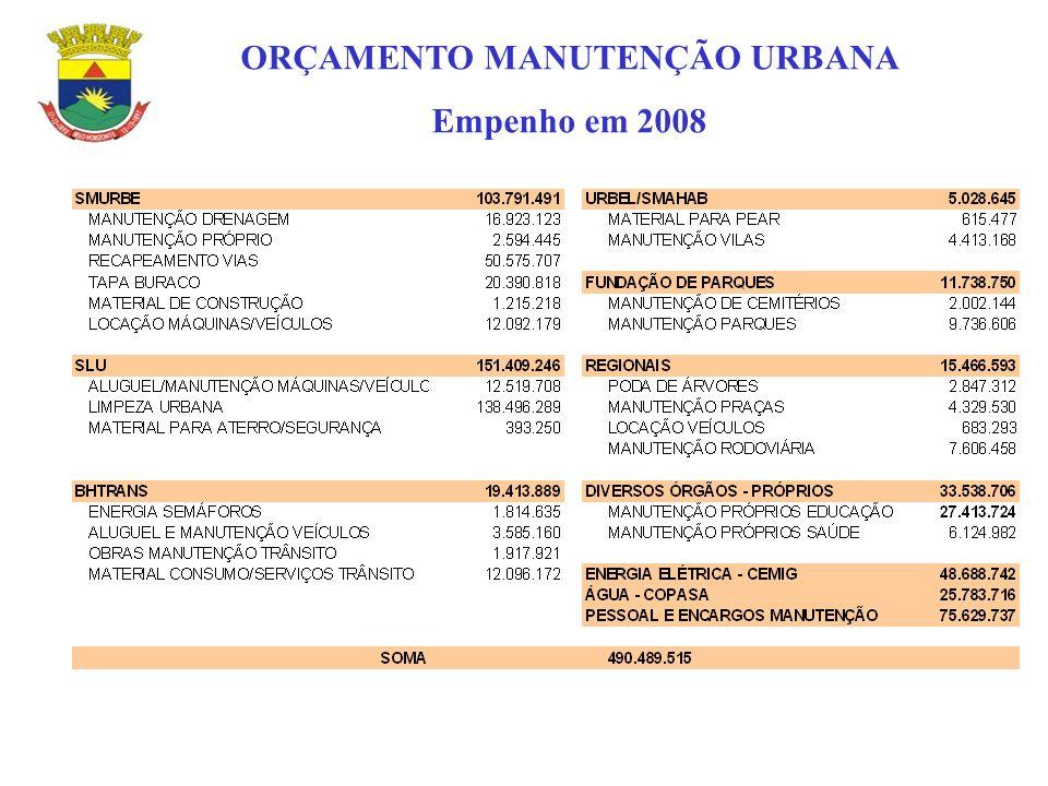 ORÇAMENTO MANUTENÇÃO URBANA Empenho em 2008