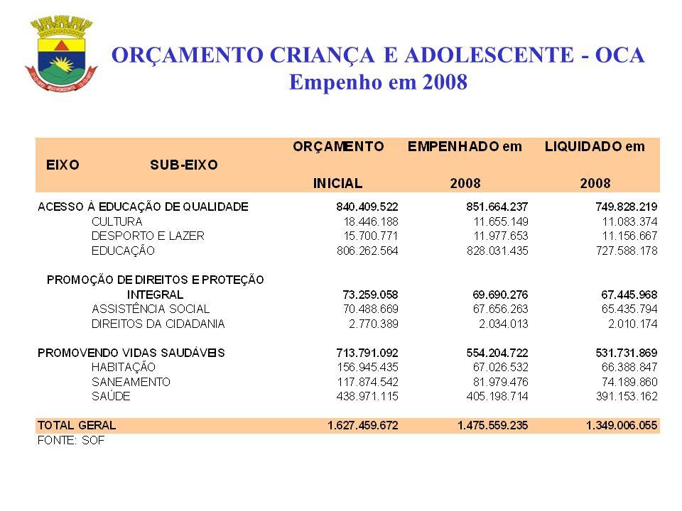 ORÇAMENTO CRIANÇA E ADOLESCENTE - OCA Empenho em 2008