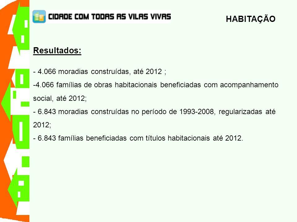 Resultados: - 4.066 moradias construídas, até 2012 ; -4.066 famílias de obras habitacionais beneficiadas com acompanhamento social, até 2012; - 6.843