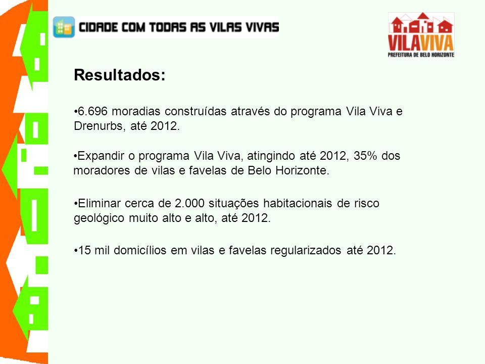Resultados: 6.696 moradias construídas através do programa Vila Viva e Drenurbs, até 2012. Expandir o programa Vila Viva, atingindo até 2012, 35% dos