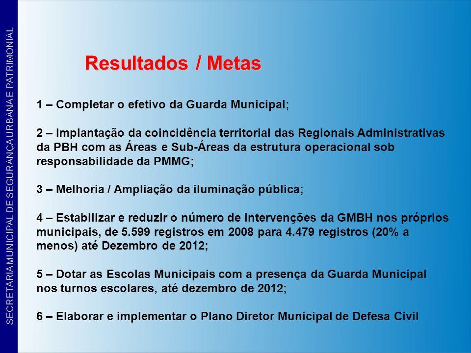 Resultados / Metas 1 – Completar o efetivo da Guarda Municipal; 2 – Implantação da coincidência territorial das Regionais Administrativas da PBH com a