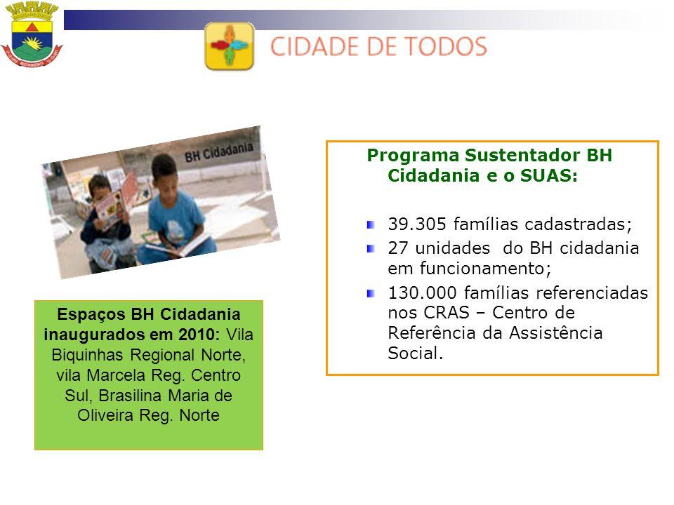 Programa Sustentador BH Cidadania e o SUAS: 39.305 famílias cadastradas; 27 unidades do BH cidadania em funcionamento; 130.000 famílias referenciadas