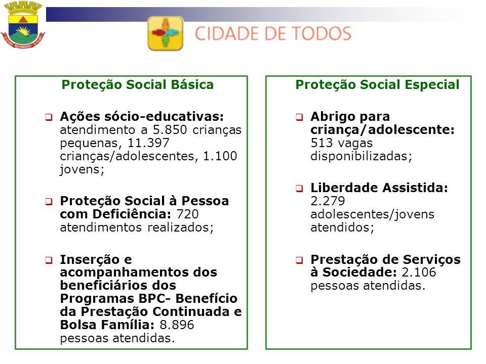 Proteção Social Básica Ações sócio-educativas: atendimento a 5.850 crianças pequenas, 11.397 crianças/adolescentes, 1.100 jovens; Proteção Social à Pe