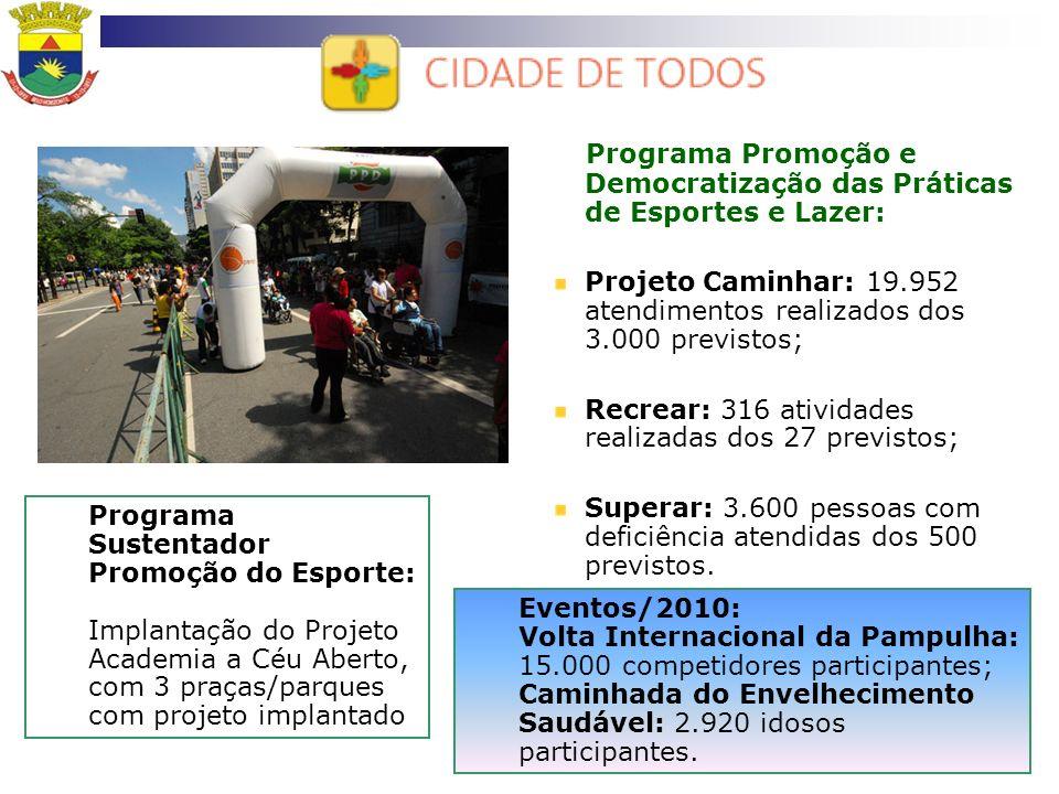 Programa Promoção e Democratização das Práticas de Esportes e Lazer: Projeto Caminhar: 19.952 atendimentos realizados dos 3.000 previstos; Recrear: 31