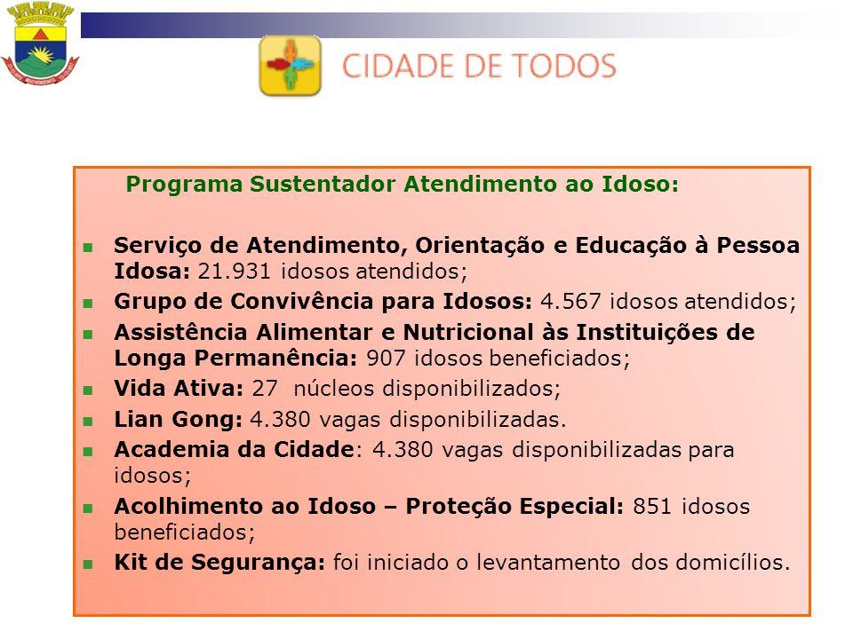 Abastecimento Comercialização Subsidiada de Alimentos: Restaurantes e Refeitórios Populares: 3.669.401 refeições servidas; Cestão Popular: 51.856 quilos de alimentos subsidiados.