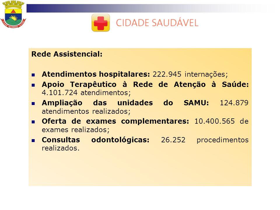 Rede Assistencial: Atendimentos hospitalares: 222.945 internações; Apoio Terapêutico à Rede de Atenção à Saúde: 4.101.724 atendimentos; Ampliação das