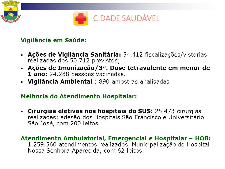 Vigilância em Saúde: Ações de Vigilância Sanitária: 54.412 fiscalizações/vistorias realizadas dos 50.712 previstos; Ações de Imunização/3ª. Dose tetra