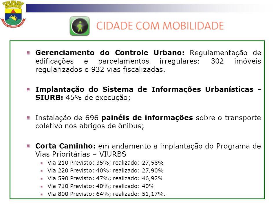 Gerenciamento do Controle Urbano: Regulamentação de edificações e parcelamentos irregulares: 302 imóveis regularizados e 932 vias fiscalizadas. Implan