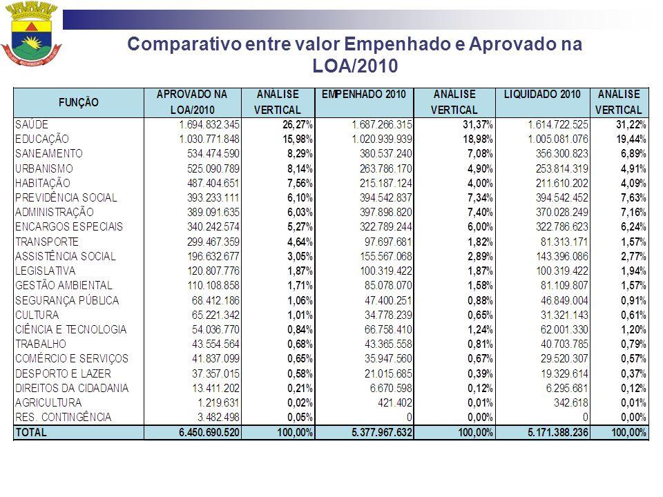 Comparativo entre o Valor Empenhado em 2010 e do Valor Empenhado em 2009 por Função de Governo