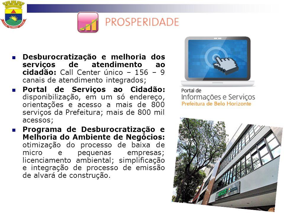 Desburocratização e melhoria dos serviços de atendimento ao cidadão: Call Center único – 156 – 9 canais de atendimento integrados; Portal de Serviços