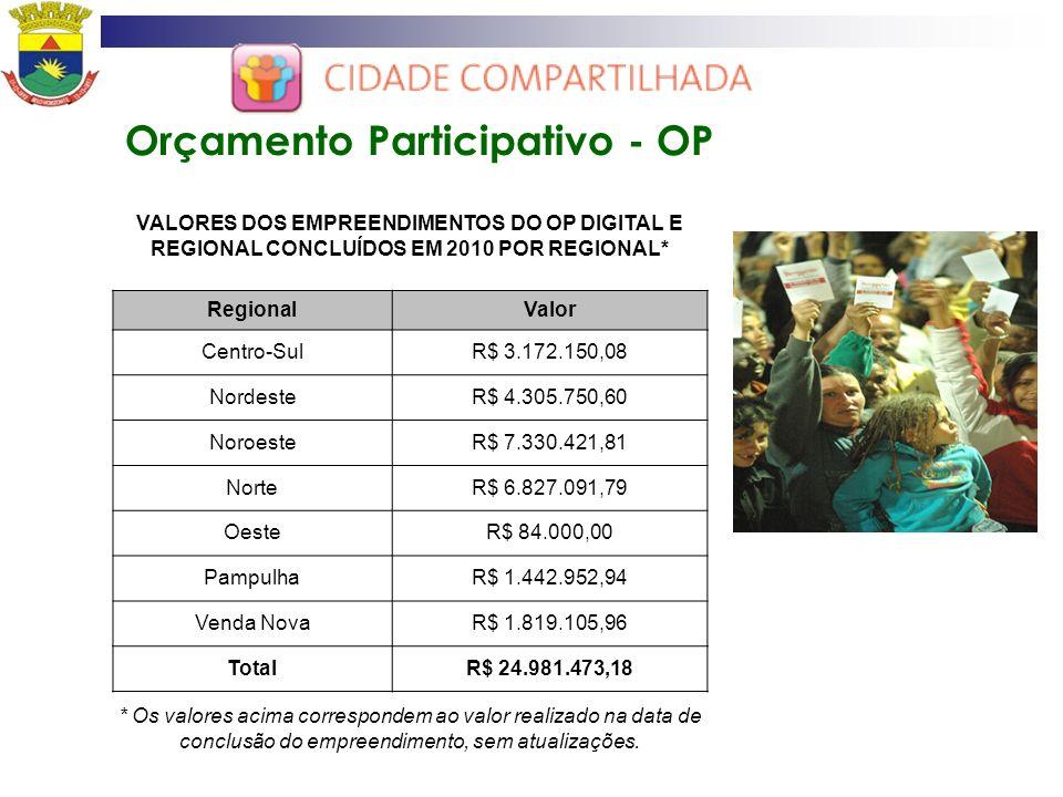 Orçamento Participativo - OP VALORES DOS EMPREENDIMENTOS DO OP DIGITAL E REGIONAL CONCLUÍDOS EM 2010 POR REGIONAL* RegionalValor Centro-SulR$ 3.172.15