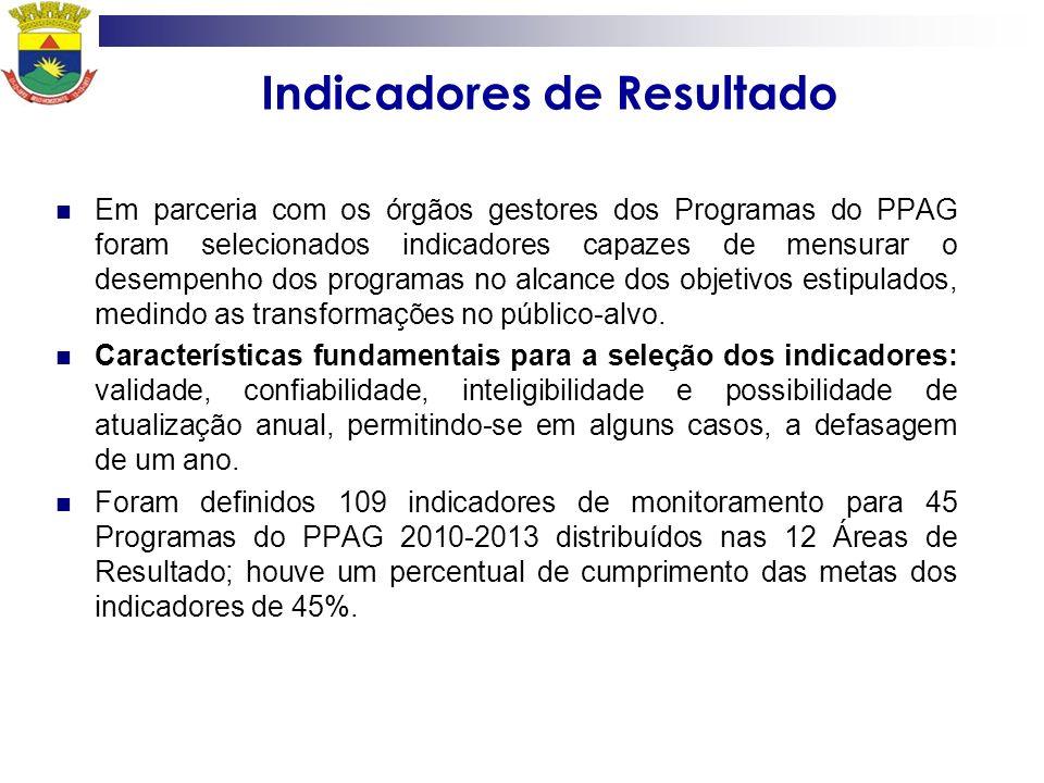 Indicadores de Resultado Em parceria com os órgãos gestores dos Programas do PPAG foram selecionados indicadores capazes de mensurar o desempenho dos