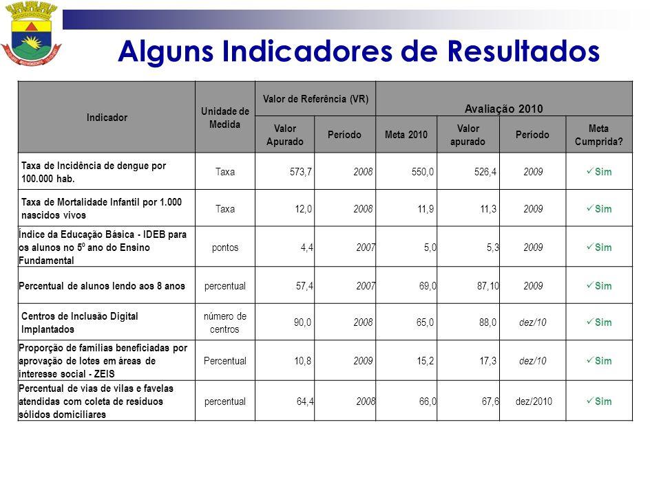 Alguns Indicadores de Resultados Indicador Unidade de Medida Valor de Referência (VR) Avaliação 2010 Valor Apurado PeríodoMeta 2010 Valor apurado Perí