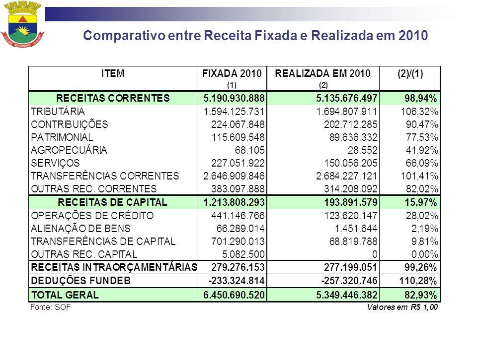 Comparativo entre Receita Fixada e Realizada em 2010