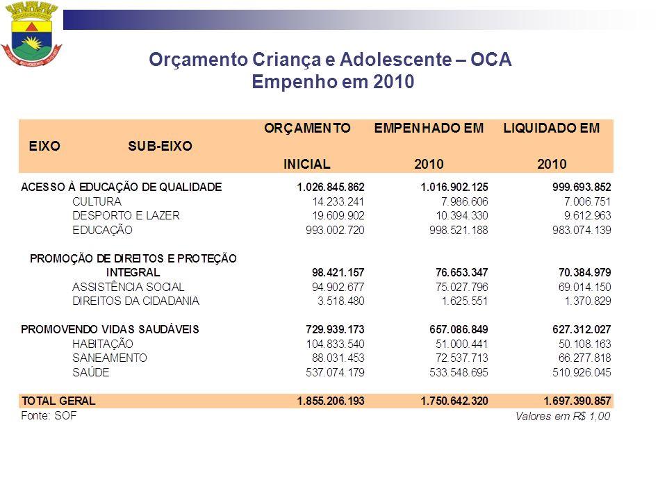 Orçamento Criança e Adolescente – OCA Empenho em 2010