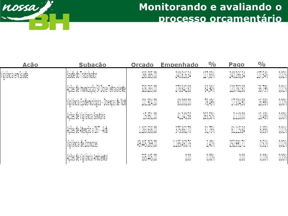 AçãoSubaçãoOrçadoEmpenhado % Pago % Monitorando e avaliando o processo orçamentário
